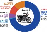 バイク購入のコスト