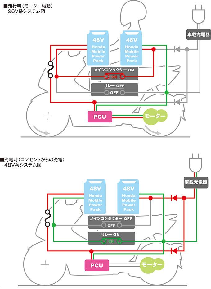 ホンダ PCXエレクトリックの試乗インプレッション