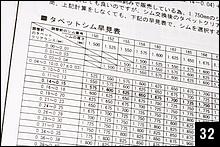 調整に必要なシムの厚さは、(実測値一標準値)+現在のシムの厚さで算出できるが、説明書にはもっと素早く分かる早見表が付属している。計算が苦手なサンメカにとってはありがたい。