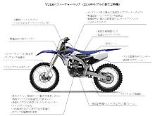 YZ450F フィーチャーマップ