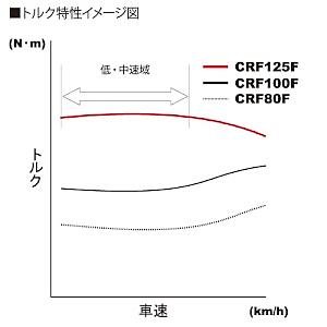 トルク特性のイメージを見ると、他のモデルが車速が上がるとトルクが上がるのに対し、低中速域のトルクを持った特性に振っている事が分かる。扱いやすさにつながる特性。
