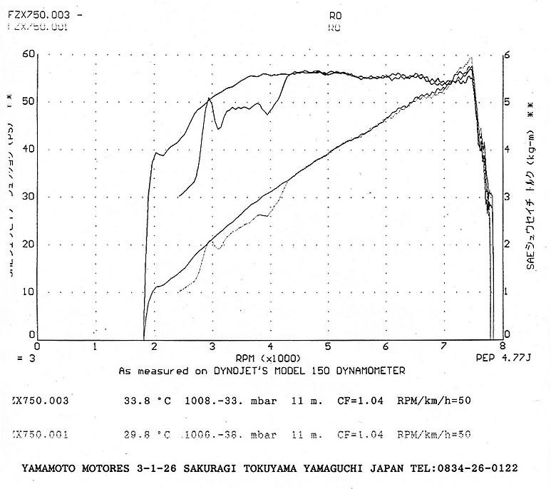 スーパーゾイルの使用前・後の違いを記録したダイナモのグラフ。車種はFZX750だ。ふけ上がりが良くなっているのに加え、数%の出力向上が確認できる。これは金属表面が滑らかになり、圧縮が向上した証明といえる。