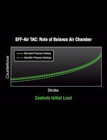 平均900kPa(530-1,400kPaレンジ)のバランスチャンバーは、反力を提供し、乗り心地を確保する。フォークが無付加時、インナーチャンバーの圧力は最小であり、その状態ではバランスチャンバーの圧力は最大である。フォークがフルボトム時はインナーチャンバーの圧力は最大であり、バランスチャンバーは逆に最小となる。
