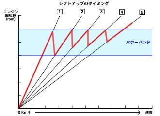 図はどのタイミングでシフトアップすべきかを表したもの。たとえば、コーナーを1速で立ち上がって、長い直線をフル加速しながら5速までシフトアップしていく場合です。シフトポイントは各ギアともエンジンが最大効率を発揮する回転数が基本となります。つまりパワーバンドです。パワーバンドとは概ね、最大トルク発生回転数から最高出力発生回転数までの間ぐらいです。パワーバンドは小排気量ほど狭く高回転寄りになり、大排気量ほど広く低回転寄りになる傾向があります。