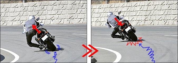 【左】コーナリング中、バイクを深く傾けた状態から不用意にスロットルを開けると後輪が滑ることがあります。そうならないようにスロットル操作は丁寧に行う必要がありますが、もし滑ってしまったら、一瞬シートから腰を浮かして荷重を抜いてみてください。【右】腰を浮かすことでシートにかかっていた荷重が抜ける、つまり「抜重」することで同時にステップに荷重が移ります。こうした荷重変化を起こすことで、滑りを止めてグリップを回復させやすくなります。グリップしたら再びシートに荷重します。