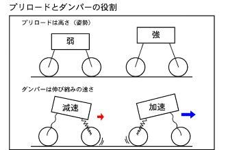 プリロードはバイクの「静的姿勢」を決めるもので、停止時や一定速度で走行している時の車体前後の高さなどに影響を与えます。プリロードを強めればサスペンションは高い位置に留まり、弱めれば低い位置に沈み込みます。一方、ダンパーは「動的姿勢」をコントロールするのが主であり、スロットルのオン/オフによって起こる前後へ荷重移動の勢いに影響を与えます。ダンパーを強めればストロークスピードは遅くなり、弱めれば速くなります。