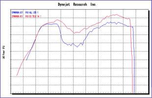 グラフは、PCXの純正マフラー装着時とテンペストマフラー装着時を比較したもの。縦軸が馬力、横軸が車速を表わしているが、とくに国内ブランドの国内向けスクーターが弱い中速付近で、落ち込みが少なくなっていることがわかる